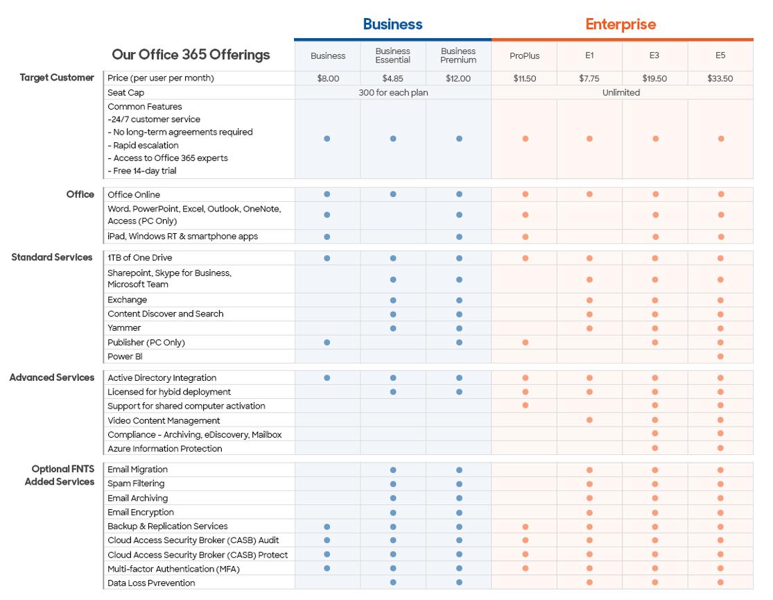 office-365-chart-2